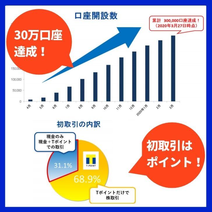 Tポイント投資の口座数