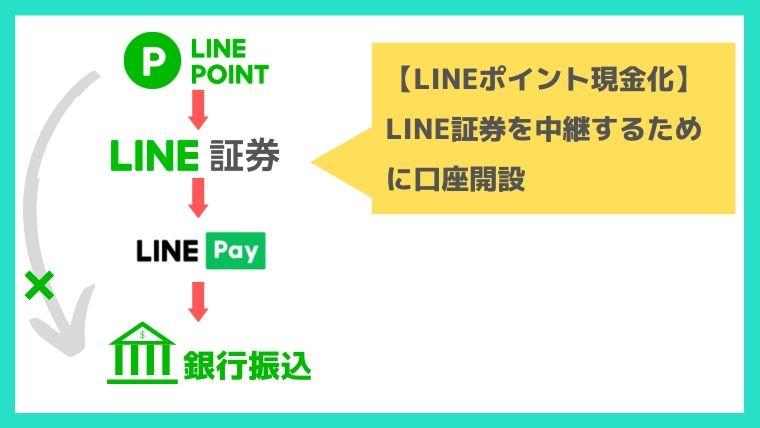 LINEポイント現金化方法