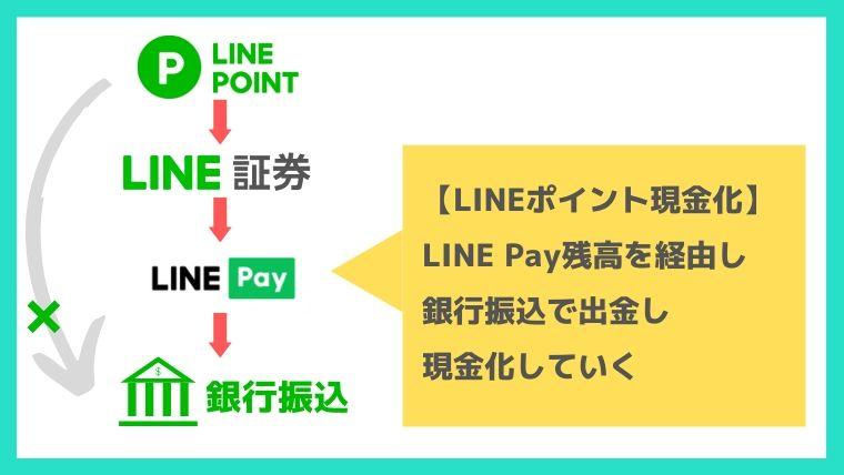 LINEポイント換金方法