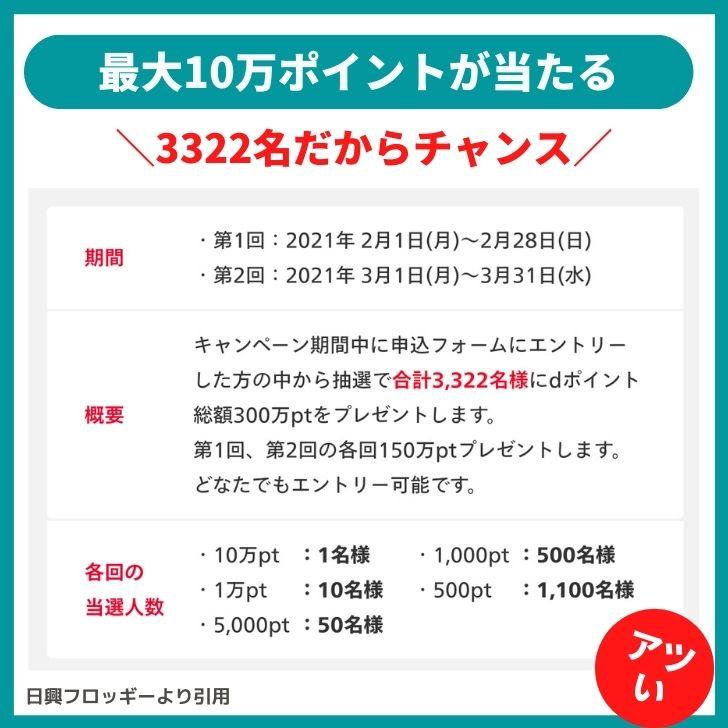 dポイント総額300万pt 山分けキャンペーン