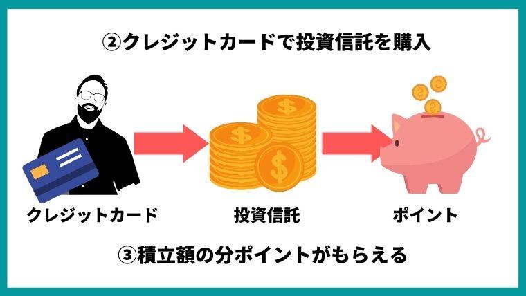 クレジットカードで投資信託を購入